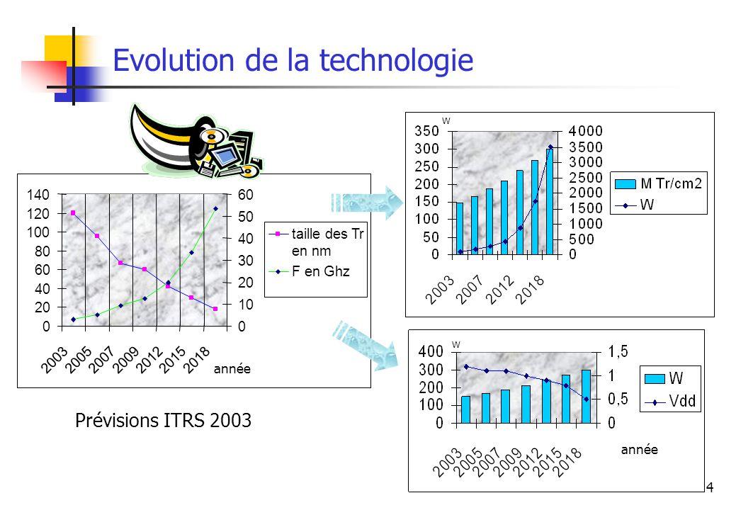 4 0 20 40 60 80 100 120 140 2003200520072009201220152018 0 10 20 30 40 50 60 taille des Tr en nm F en Ghz Evolution de la technologie Prévisions ITRS