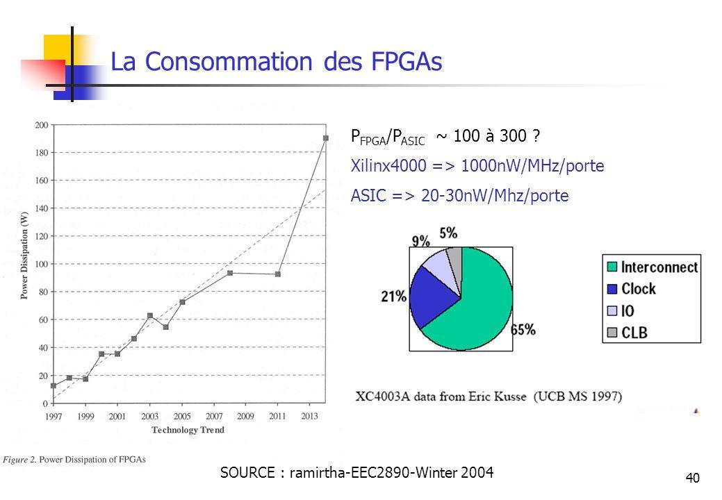 40 La Consommation des FPGAs SOURCE : ramirtha-EEC2890-Winter 2004 P FPGA /P ASIC ~ 100 à 300 ? Xilinx4000 => 1000nW/MHz/porte ASIC => 20-30nW/Mhz/por