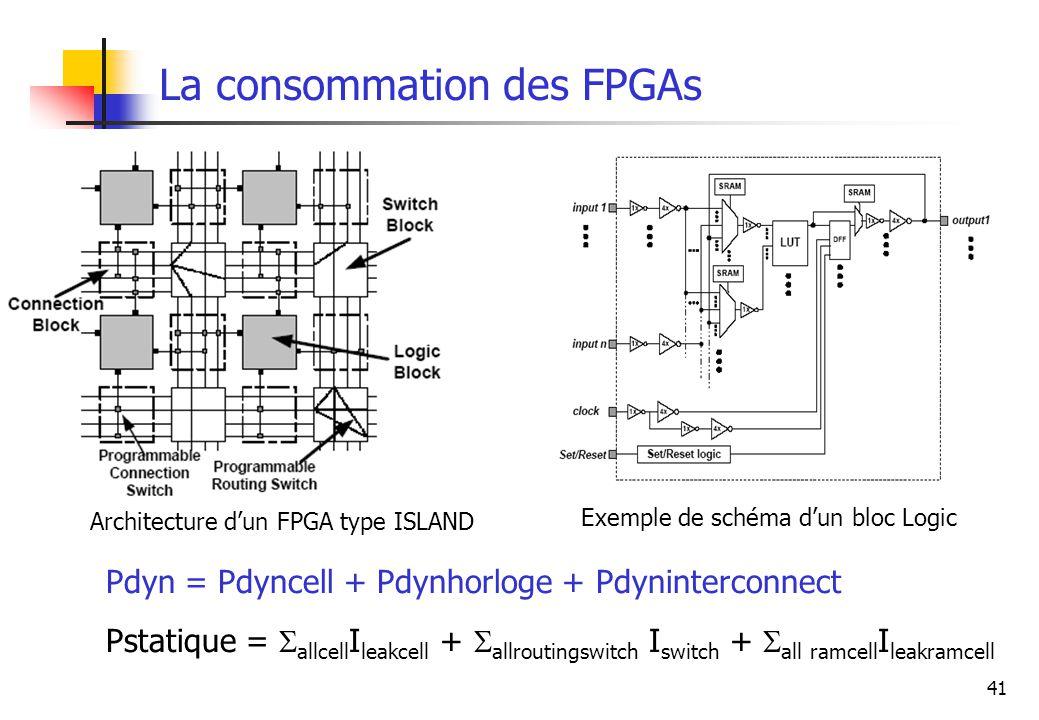 41 La consommation des FPGAs Architecture dun FPGA type ISLAND Exemple de schéma dun bloc Logic Pdyn = Pdyncell + Pdynhorloge + Pdyninterconnect Pstat