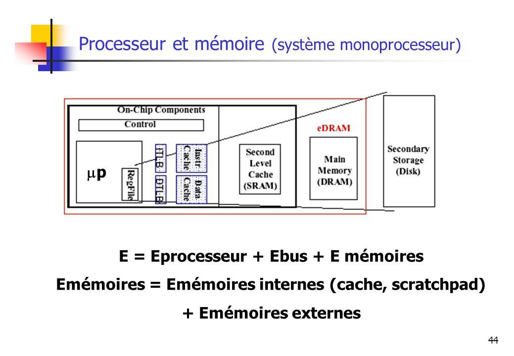 44 Processeur et mémoire (système monoprocesseur) p E = Eprocesseur + Ebus + E mémoires Emémoires = Emémoires internes (cache, scratchpad) + Emémoires