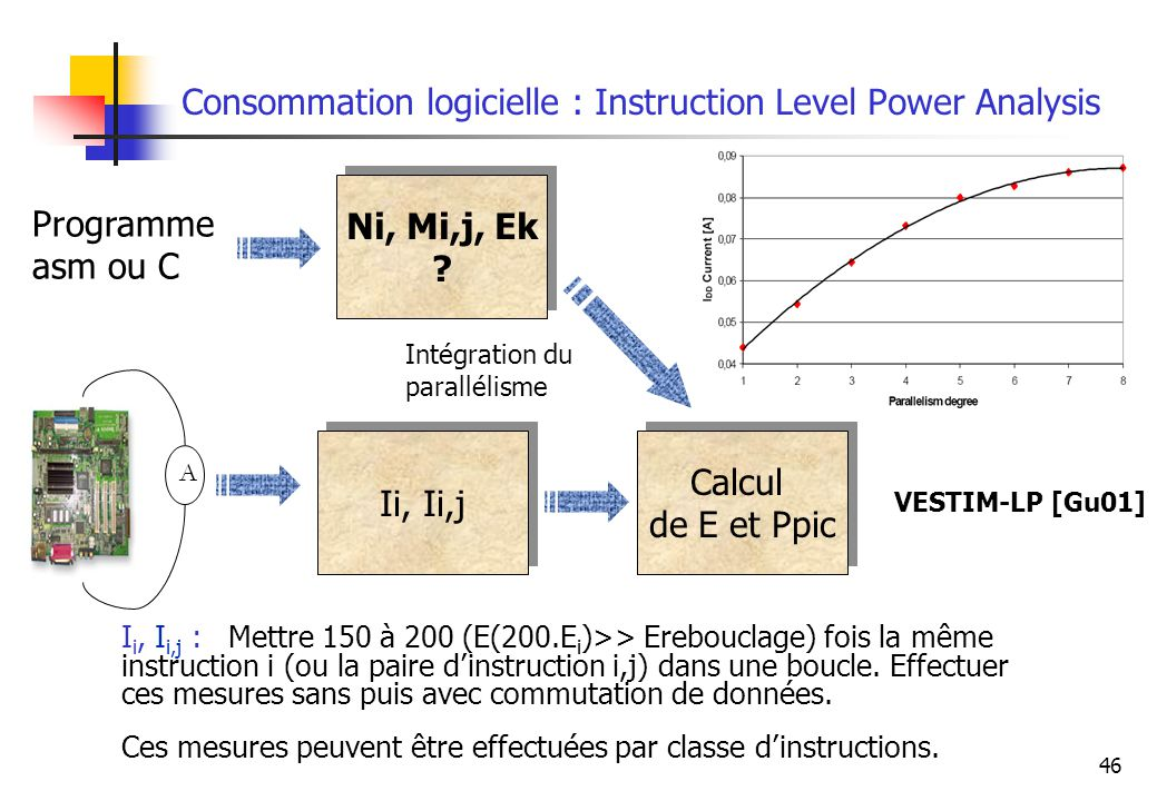 46 Consommation logicielle : Instruction Level Power Analysis A Ii, Ii,j Calcul de E et Ppic Calcul de E et Ppic Ni, Mi,j, Ek ? Ni, Mi,j, Ek ? Program
