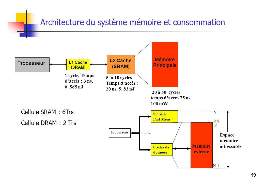 49 Architecture du système mémoire et consommation 1 cycle, Temps daccès : 3 ns, 0. 565 nJ 5 à 10 cycles Temps daccès : 20 ns, 5. 83 nJ Processeur L1