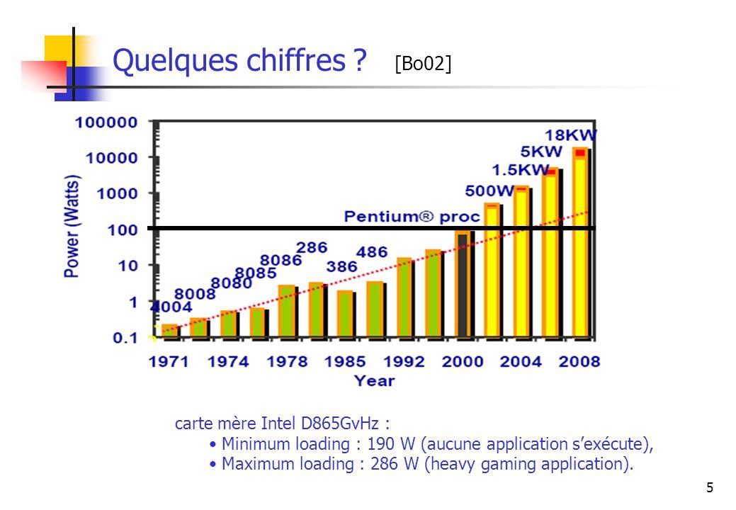 5 Quelques chiffres ? [Bo02] carte mère Intel D865GvHz : Minimum loading : 190 W (aucune application sexécute), Maximum loading : 286 W (heavy gaming
