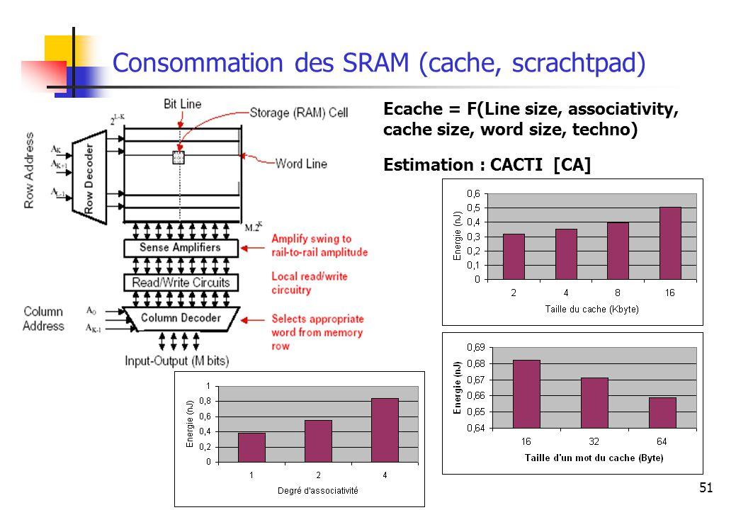 51 Consommation des SRAM (cache, scrachtpad) Ecache = F(Line size, associativity, cache size, word size, techno) Estimation : CACTI [CA]