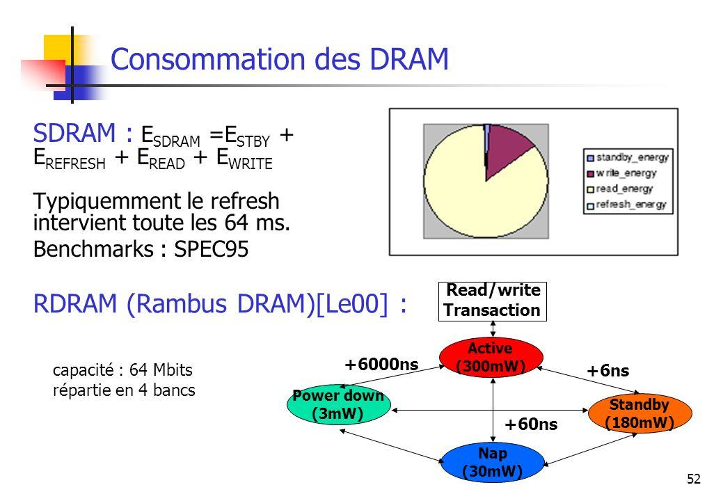 52 Consommation des DRAM SDRAM : E SDRAM =E STBY + E REFRESH + E READ + E WRITE Typiquemment le refresh intervient toute les 64 ms. Benchmarks : SPEC9