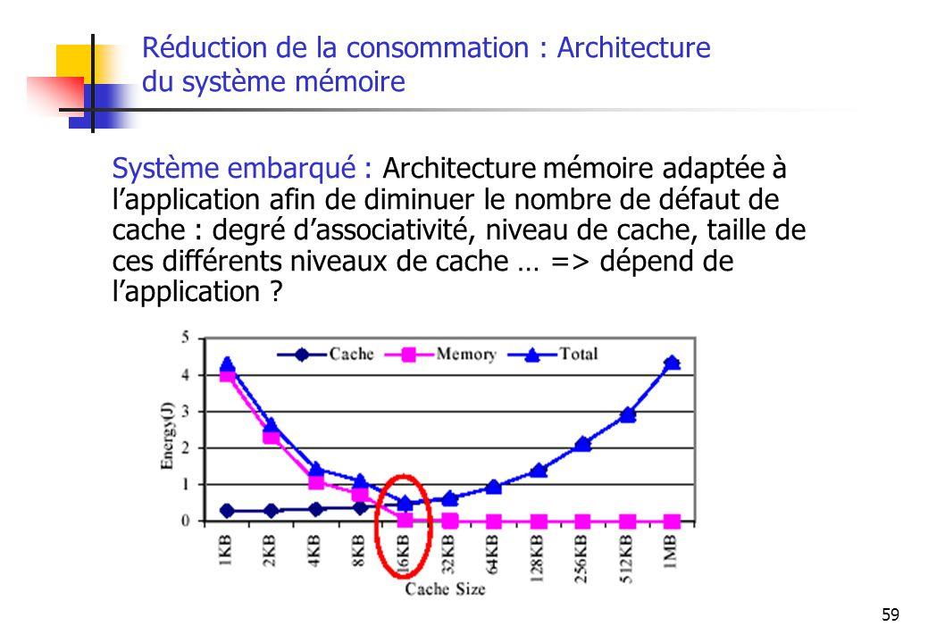 59 Réduction de la consommation : Architecture du système mémoire Système embarqué : Architecture mémoire adaptée à lapplication afin de diminuer le n