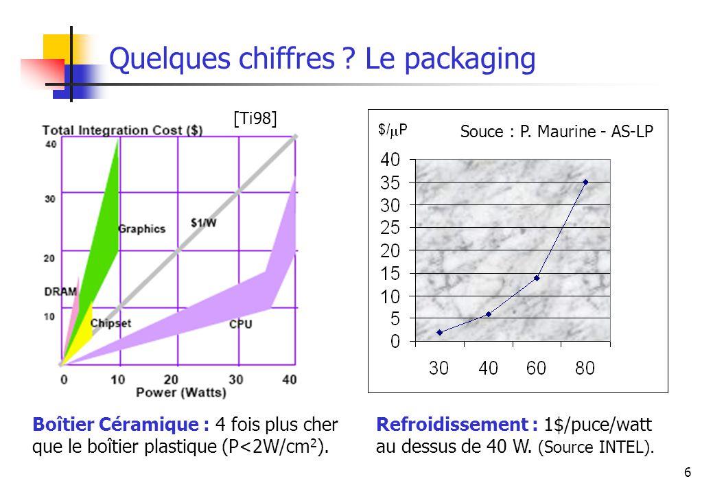 6 Quelques chiffres ? Le packaging Boîtier Céramique : 4 fois plus cher que le boîtier plastique (P<2W/cm 2 ). W Souce : P. Maurine - AS-LP Refroidiss