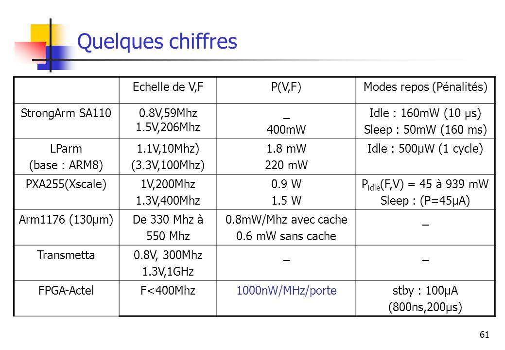 61 Quelques chiffres Echelle de V,FP(V,F)Modes repos (Pénalités) StrongArm SA1100.8V,59Mhz 1.5V,206Mhz _ 400mW Idle : 160mW (10 µs) Sleep : 50mW (160