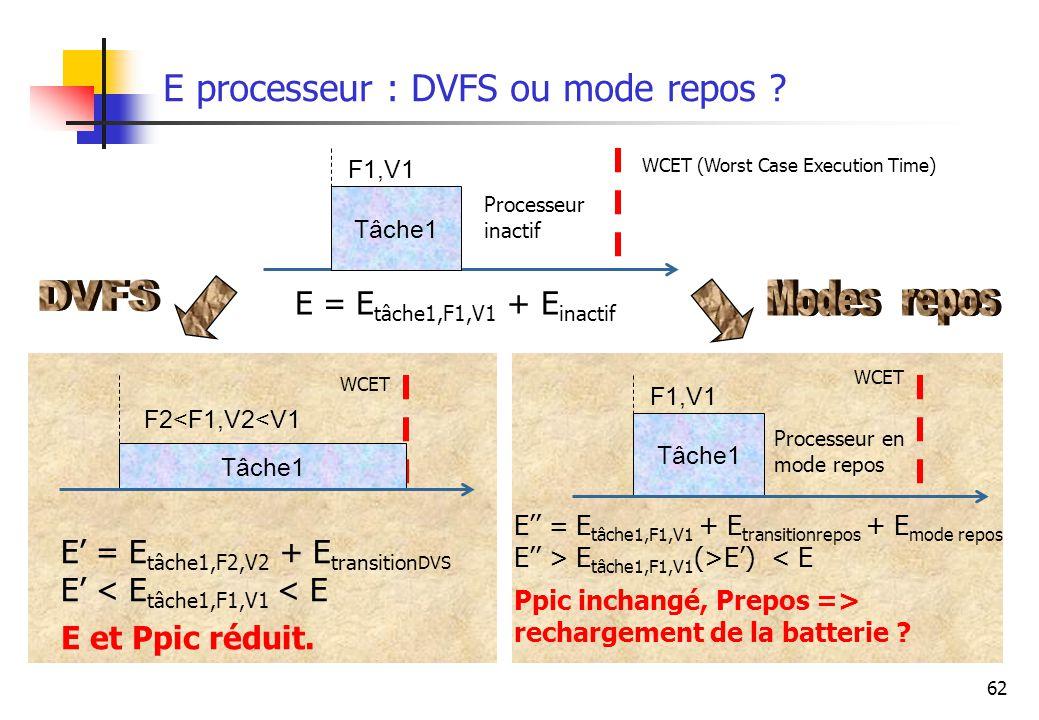 62 E processeur : DVFS ou mode repos ? Tâche1 F1,V1 Processeur inactif WCET (Worst Case Execution Time) Tâche1 F1,V1 Processeur en mode repos WCET Tâc