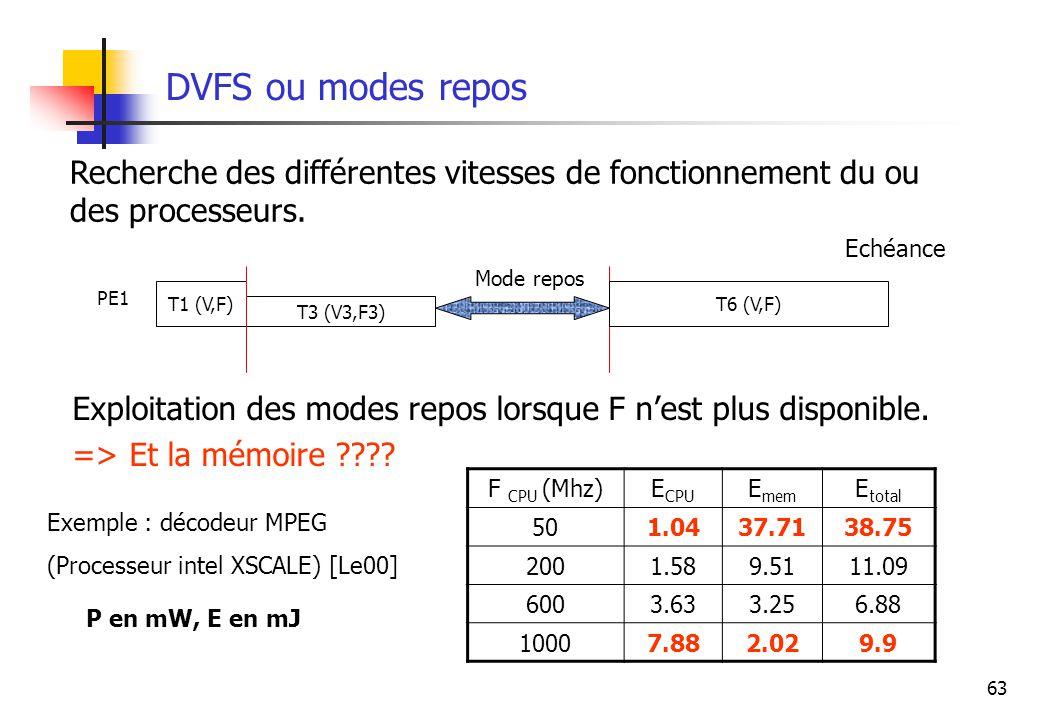 63 DVFS ou modes repos Exploitation des modes repos lorsque F nest plus disponible. => Et la mémoire ???? Recherche des différentes vitesses de foncti