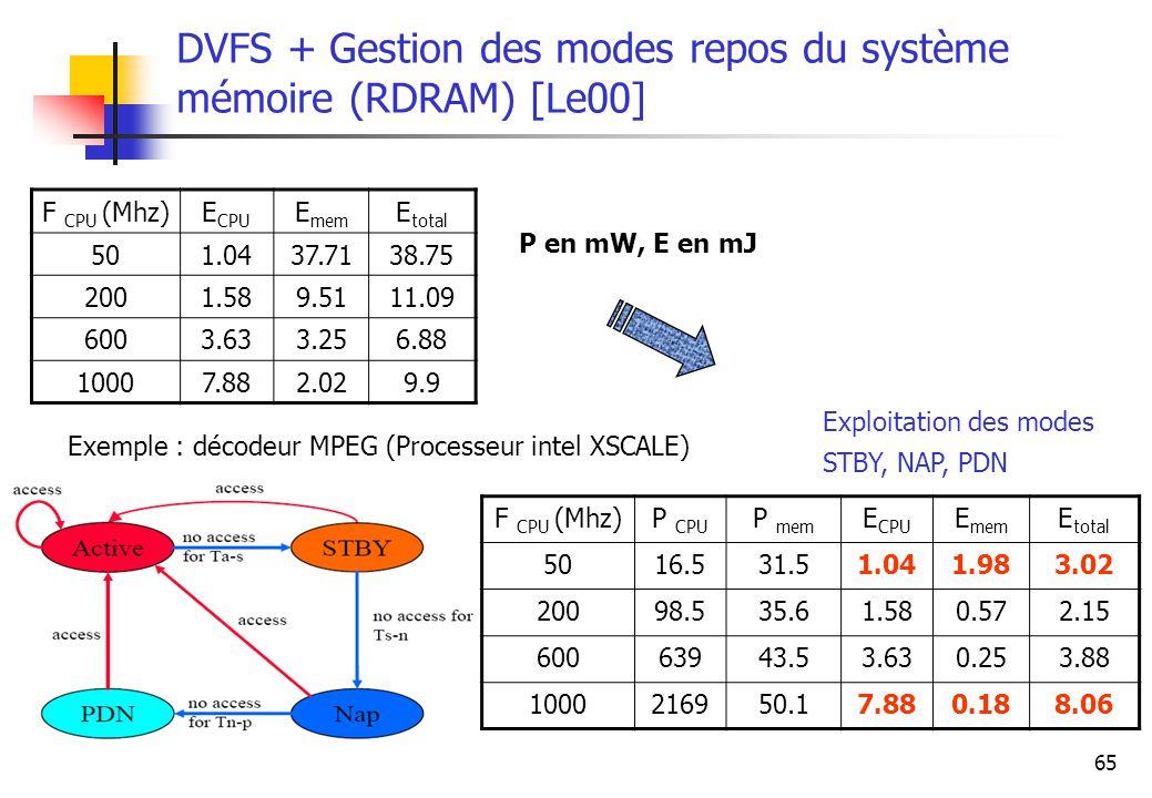 65 DVFS + Gestion des modes repos du système mémoire (RDRAM) [Le00] F CPU (Mhz)E CPU E mem E total 501.0437.7138.75 2001.589.5111.09 6003.633.256.88 1