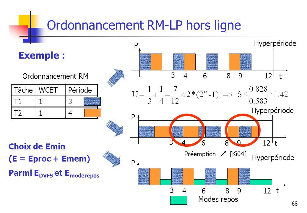 68 Ordonnancement RM-LP hors ligne Exemple : TâcheWCETPériode T113 T214 Ordonnancement RM Choix de Emin (E = Eproc + Emem) Parmi E DVFS et E moderepos