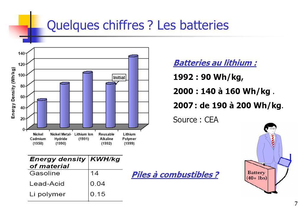 7 Quelques chiffres ? Les batteries Batteries au lithium : 1992 : 90 Wh/kg, 2000 : 140 à 160 Wh/kg. 2007 : de 190 à 200 Wh/kg. Source : CEA Piles à co