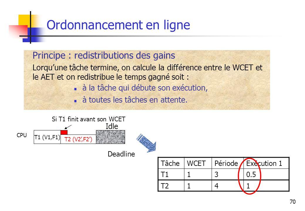 70 Ordonnancement en ligne Principe : redistributions des gains Lorquune tâche termine, on calcule la différence entre le WCET et le AET et on redistr