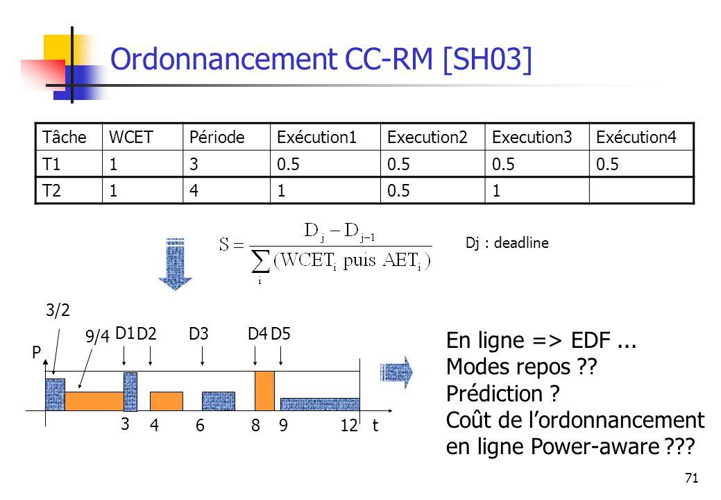 71 Ordonnancement CC-RM [SH03] TâcheWCETPériodeExécution1Execution2Execution3Exécution4 T1130.5 T21410.51 Dj : deadline En ligne => EDF... Modes repos
