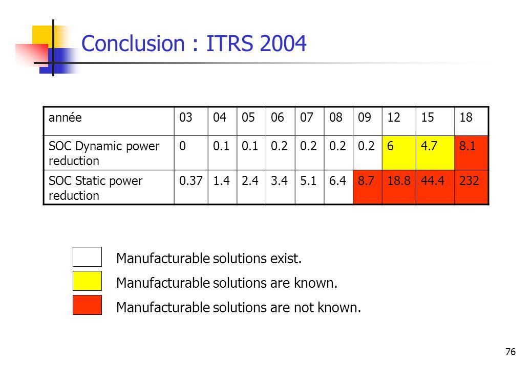 76 Conclusion : ITRS 2004 année03040506070809121518 SOC Dynamic power reduction 00.1 0.2 64.78.1 SOC Static power reduction 0.371.42.43.45.16.48.718.8