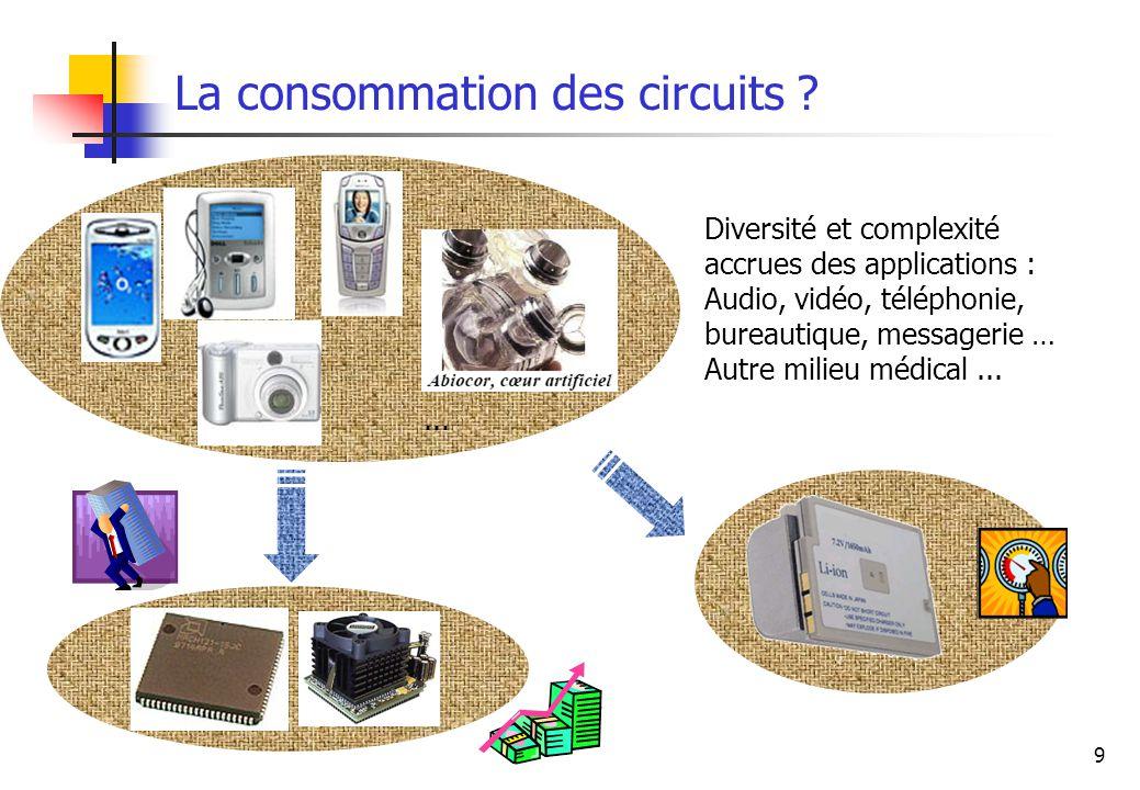 9 La consommation des circuits ? Diversité et complexité accrues des applications : Audio, vidéo, téléphonie, bureautique, messagerie … Autre milieu m