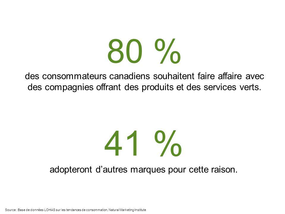 Source : Base de données LOHAS sur les tendances de consommation, Natural Marketing Institute 80 % des consommateurs canadiens souhaitent faire affaire avec des compagnies offrant des produits et des services verts.