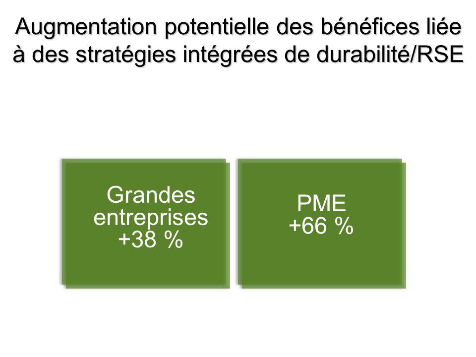 Source: The Economist/Bob Willards Business Case for Sustainability Augmentation potentielle des bénéfices liée à des stratégies intégrées de durabili