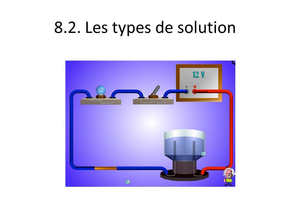 8.2. Les types de solution