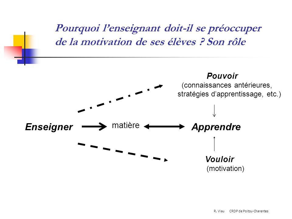 Pourquoi lenseignant doit-il se préoccuper de la motivation de ses élèves ? Son rôle Apprendre Vouloir (motivation) Pouvoir (connaissances antérieures