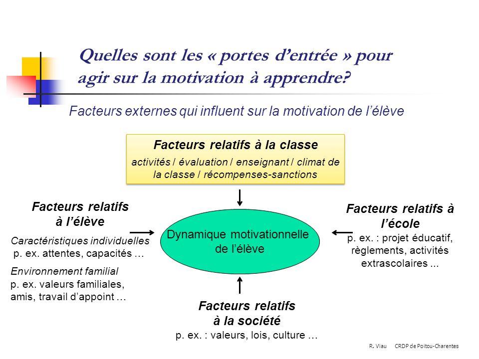 Quelles sont les « portes dentrée » pour agir sur la motivation à apprendre? Facteurs relatifs à la société p. ex. : valeurs, lois, culture … Facteurs
