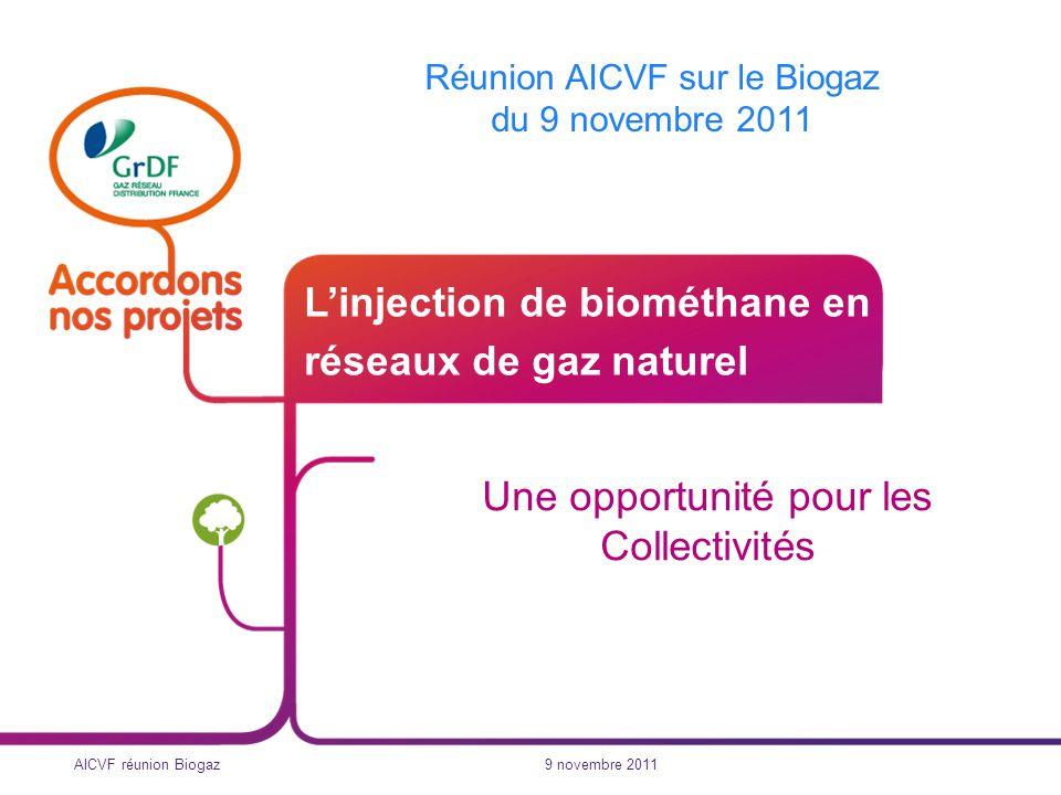 9 novembre 2011 AICVF réunion Biogaz 2 Le développement de la filière biogaz présente un double avantage : réduire les émissions locales de GES par le recyclage des déchets et effluents sur leurs lieux démission agir positivement sur le risque climatique global Le biogaz : une opportunité pour les collectivités … Le biogaz, une réponse à deux enjeux majeurs des collectivités