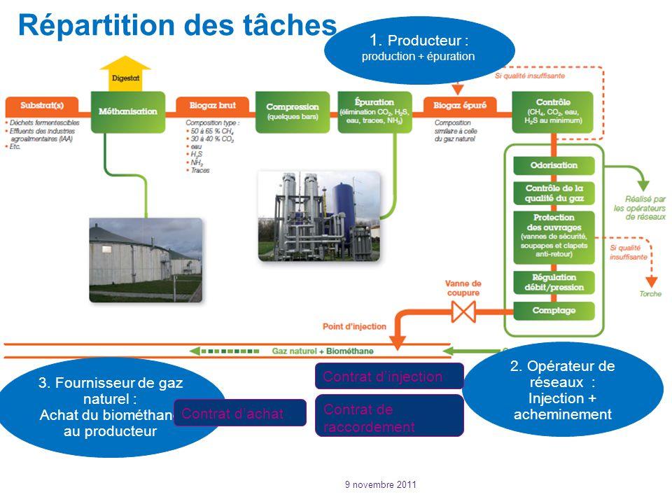 Répartition des tâches 1.Producteur : production + épuration 2.