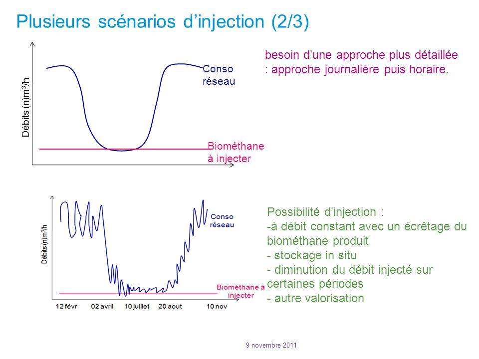 Plusieurs scénarios dinjection (2/3) Débits (n)m 3 /h Conso réseau Biométhane à injecter besoin dune approche plus détaillée : approche journalière puis horaire.