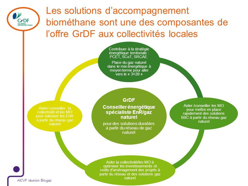 Les solutions daccompagnement biométhane sont une des composantes de loffre GrDF aux collectivités locales 9 novembre 2011 AICVF réunion Biogaz GrDF Conseiller énergétique spécialiste EnR/gaz naturel pour des solutions durables à partir du réseau de gaz naturel Contribuer à la stratégie énergétique territoriale : PCET, SCoT, SRCAE.