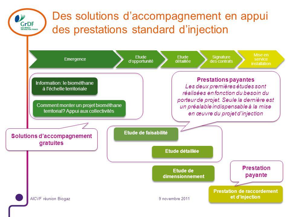 9 novembre 2011 Odorisation En réseau distribution, le biogaz produit doit être odorisé avant injection en cohérence avec les pratiques dodorisation du gaz naturel.