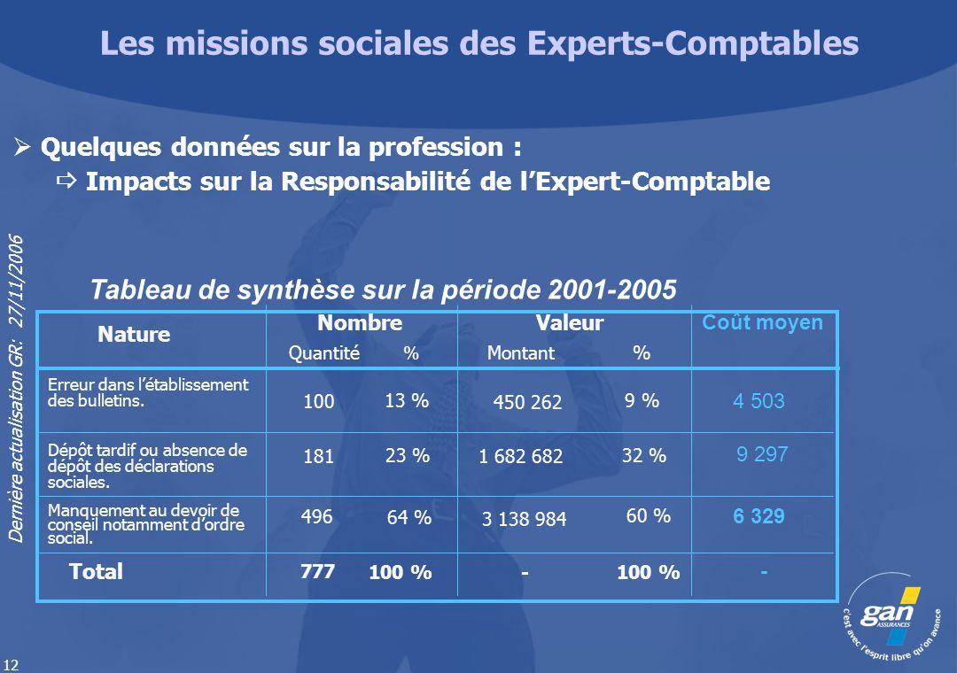 Dernière actualisation GR: 27/11/2006 12 Les missions sociales des Experts-Comptables Quelques données sur la profession : Impacts sur la Responsabili