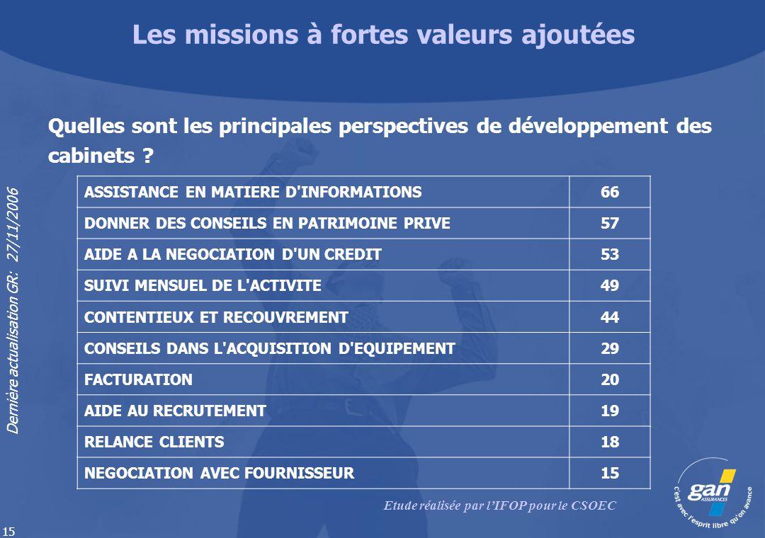 Dernière actualisation GR: 27/11/2006 15 Quelles sont les principales perspectives de développement des cabinets ? ASSISTANCE EN MATIERE D'INFORMATION