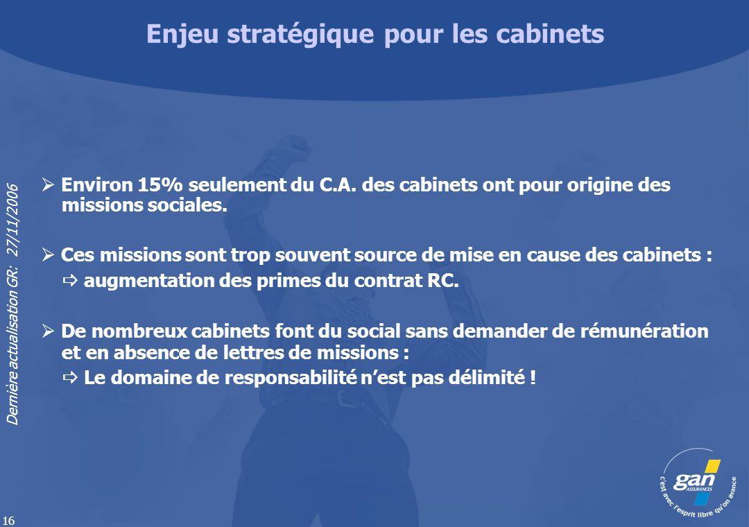 Dernière actualisation GR: 27/11/2006 16 Environ 15% seulement du C.A. des cabinets ont pour origine des missions sociales. Ces missions sont trop sou