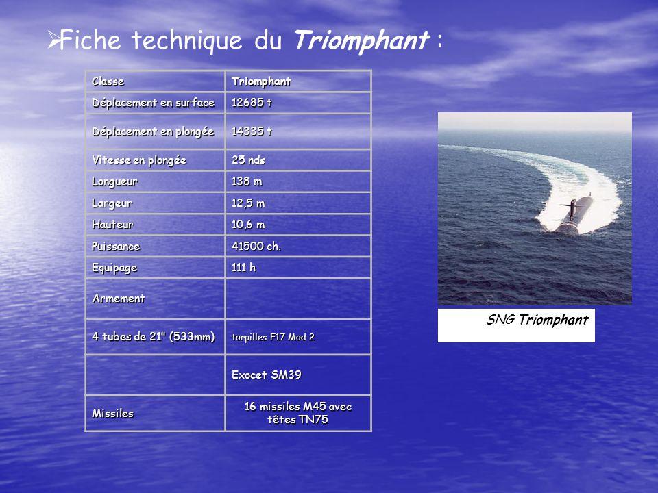 SNG Triomphant Fiche technique du Triomphant :ClasseTriomphant Déplacement en surface 12685 t Déplacement en plongée 14335 t Vitesse en plongée 25 nds Longueur 138 m Largeur 12,5 m Hauteur 10,6 m Puissance 41500 ch.