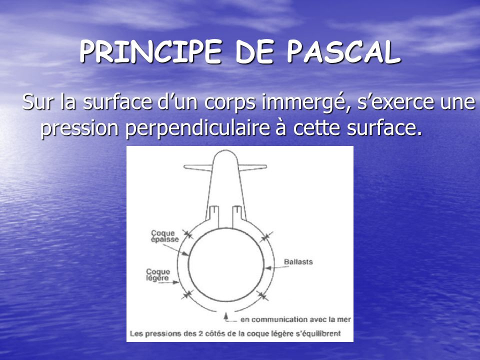PRINCIPE DE PASCAL Sur la surface dun corps immergé, sexerce une pression perpendiculaire à cette surface.