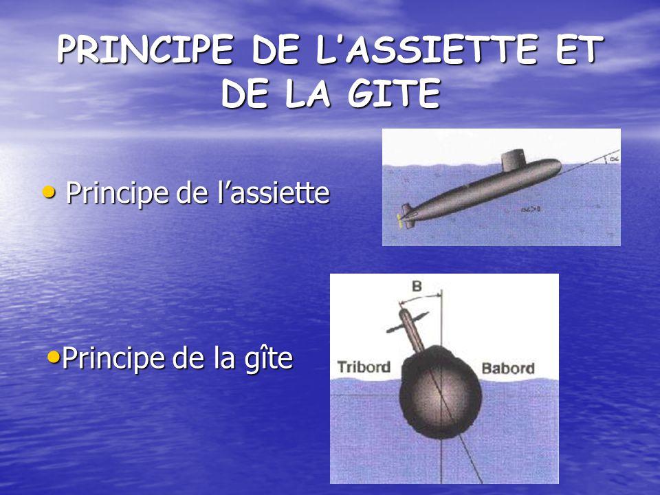 PRINCIPE DE LASSIETTE ET DE LA GITE Principe de lassiette Principe de lassiette Principe de la gîte Principe de la gîte