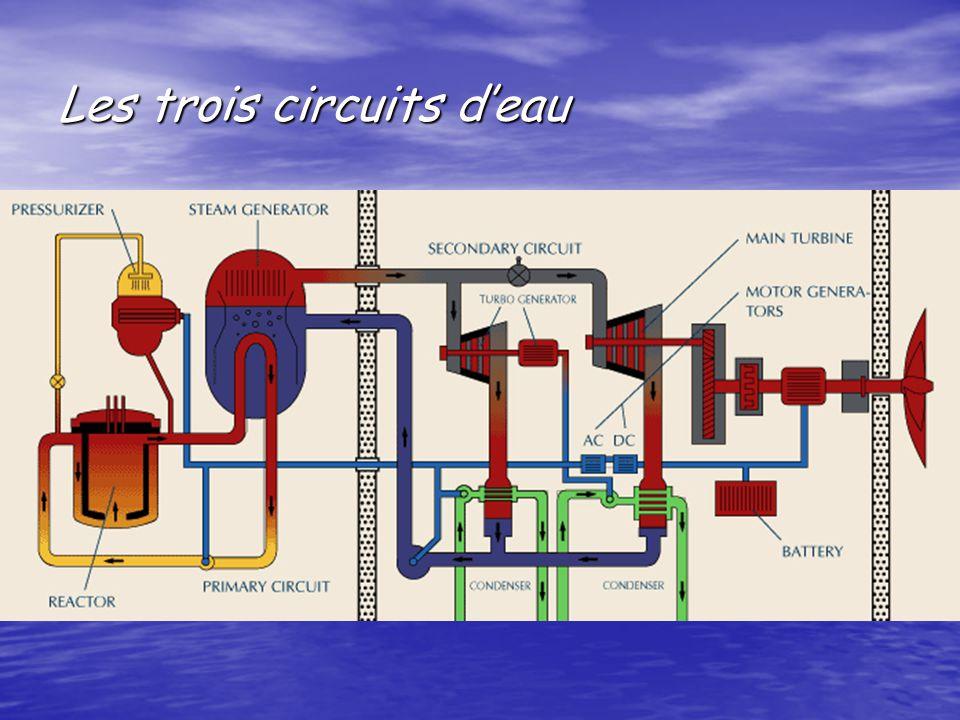 Les trois circuits deau