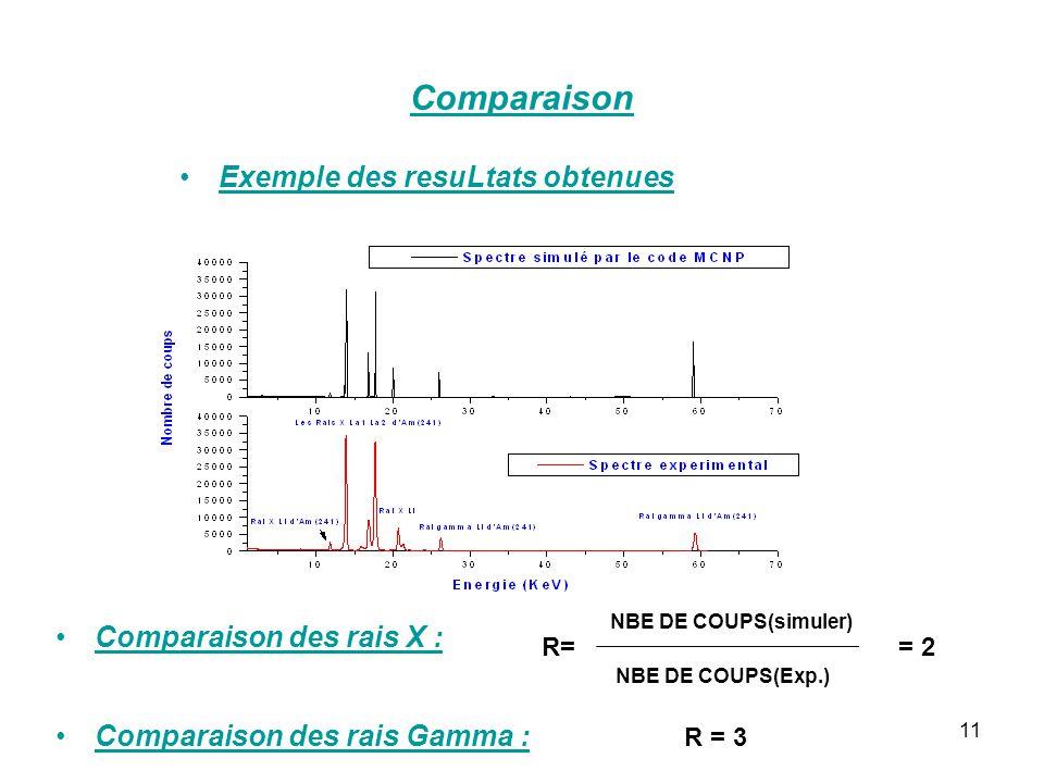 11 Comparaison Exemple des resuLtats obtenues Comparaison des rais X : NBE DE COUPS(simuler) NBE DE COUPS(Exp.) R== 2 Comparaison des rais Gamma : R =
