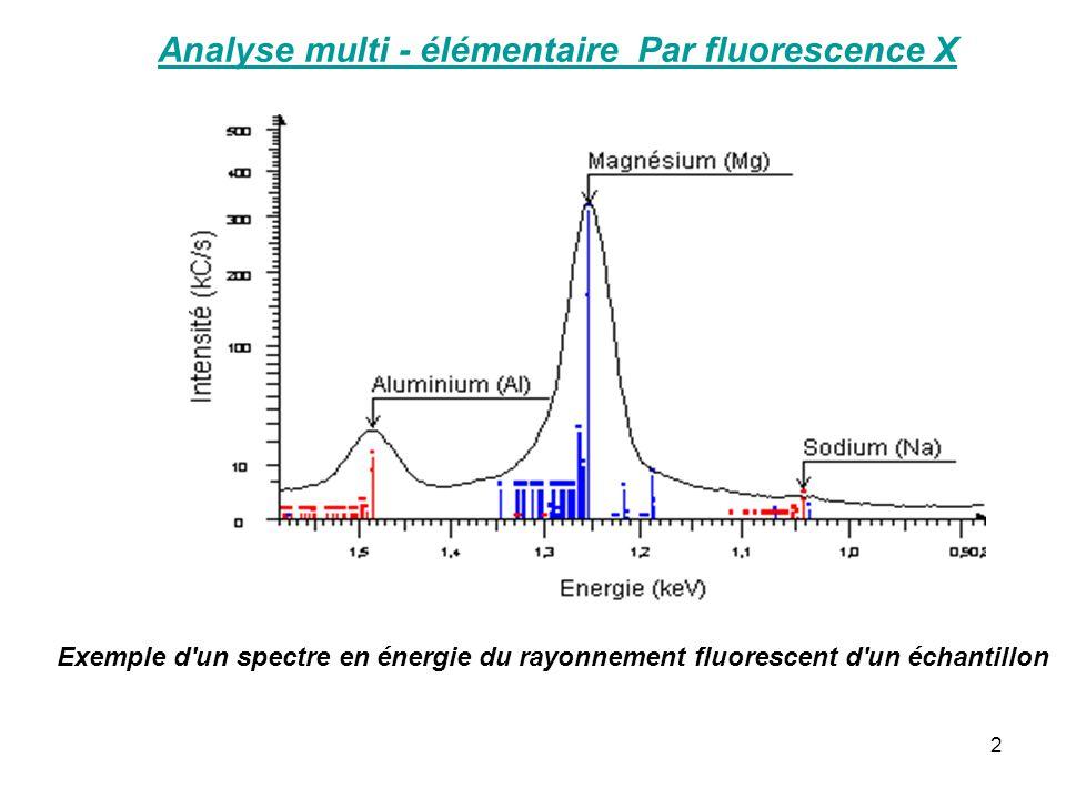 2 Exemple d'un spectre en énergie du rayonnement fluorescent d'un échantillon Analyse multi - élémentaire Par fluorescence X