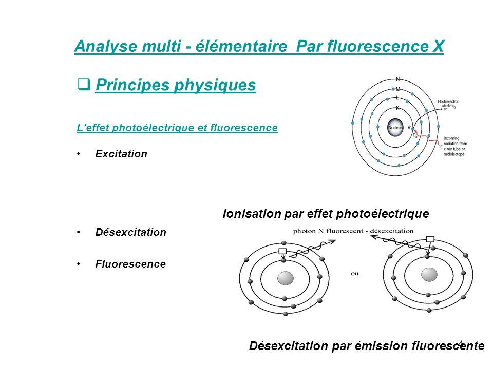 4 Analyse multi - élémentaire Par fluorescence X Principes physiques L'effet photoélectrique et fluorescence Excitation Désexcitation Fluorescence Dés