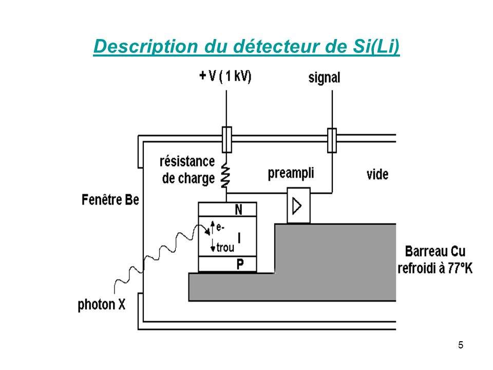 5 Description du détecteur de Si(Li)