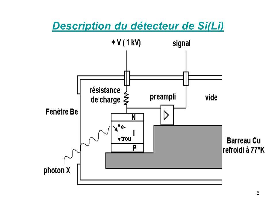 6 Sélection des photons X par la hauteur des impulsions qu ils produisent