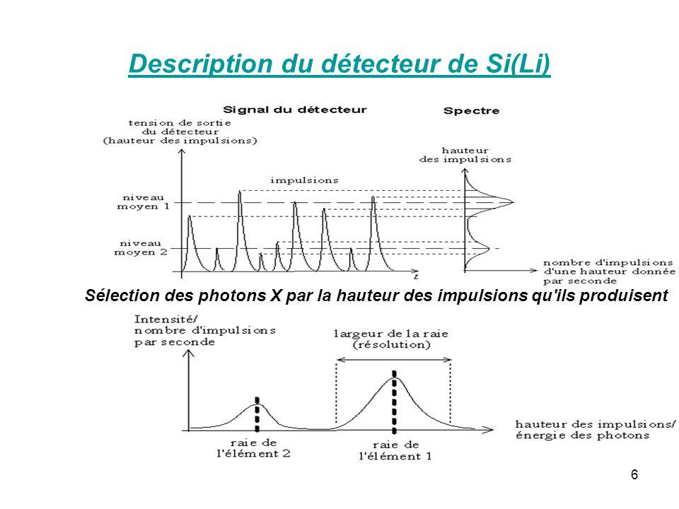 6 Sélection des photons X par la hauteur des impulsions qu'ils produisent