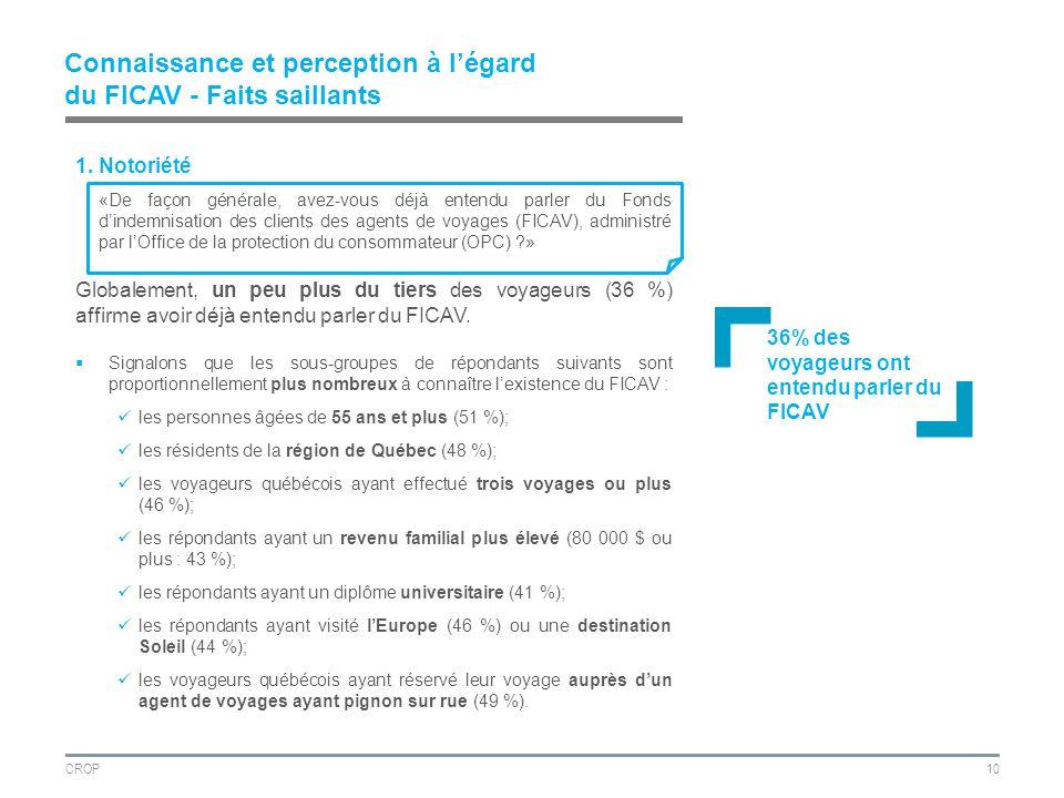 CROP10 Connaissance et perception à légard du FICAV - Faits saillants 1.