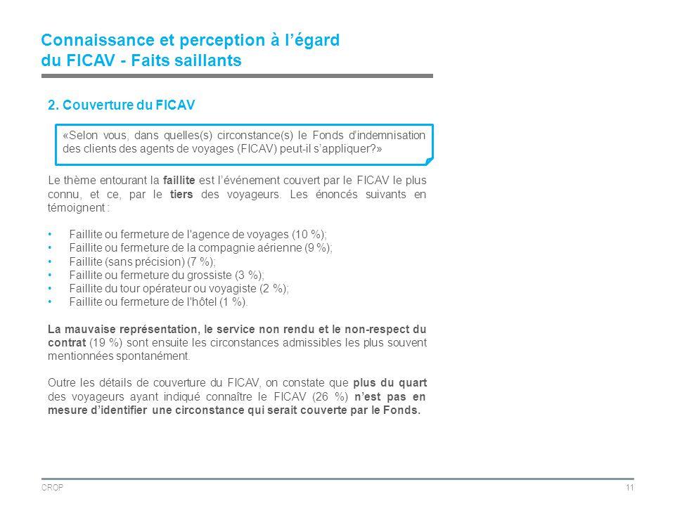 CROP11 Connaissance et perception à légard du FICAV - Faits saillants 2.