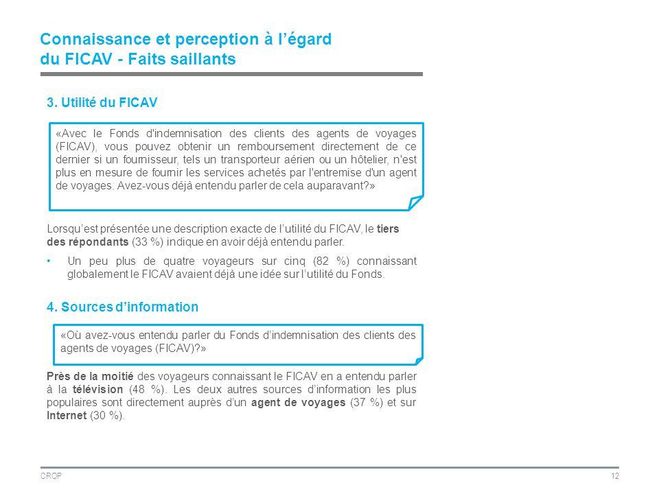 CROP12 Connaissance et perception à légard du FICAV - Faits saillants 3.
