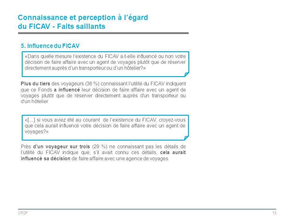CROP13 Connaissance et perception à légard du FICAV - Faits saillants 5.