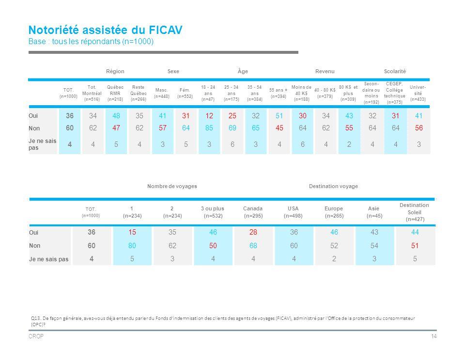 CROP14 Notoriété assistée du FICAV Base : tous les répondants (n=1000) RégionSexeÂgeRevenuScolarité TOT.
