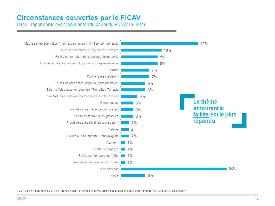 CROP15 Circonstances couvertes par le FICAV Base : répondants ayant déjà entendu parler du FICAV (n=407) Q14.